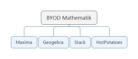 byod-mathematik