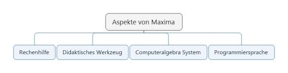 Mathematik mit CAS Maxima und Geogebra | http://lungau-academy.at