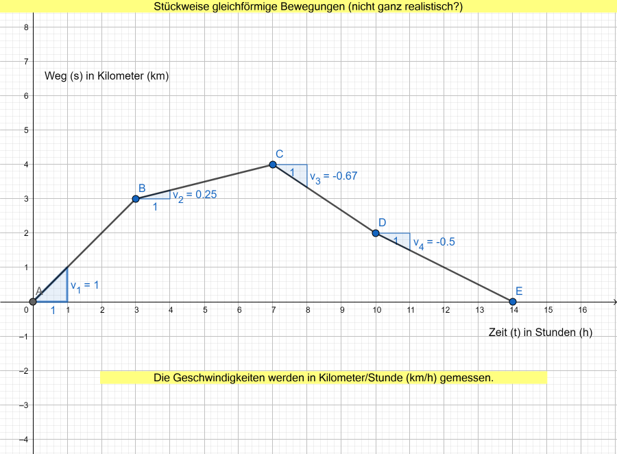 Weg-Zeit-Diagramm