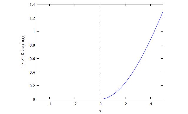 graph-f