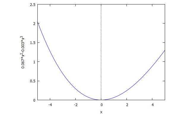 graph-h